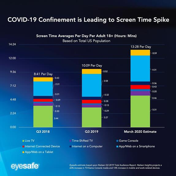 covid-19-screen-time