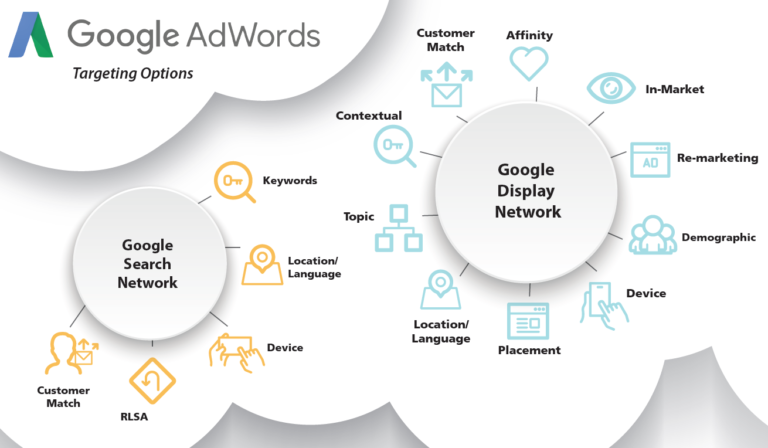 Google Ads Targeting Options Graphic