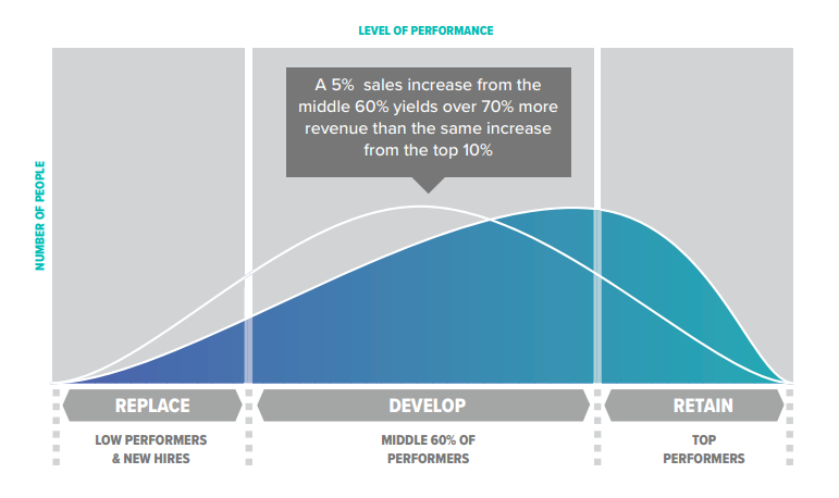 move the middle 60% of performers graph