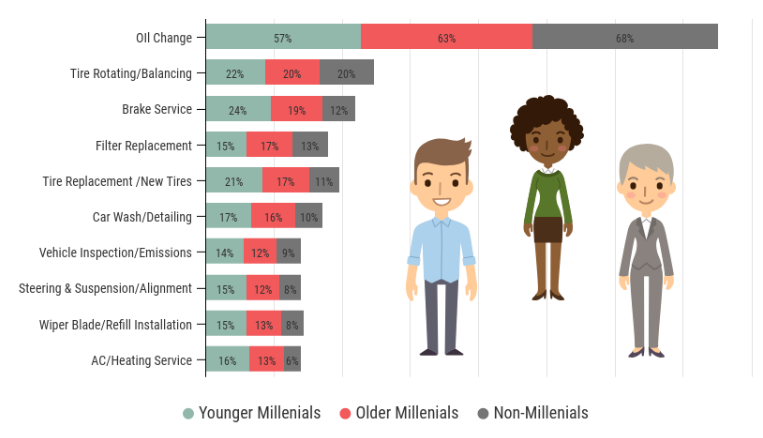 millennials search online for repairs stat image